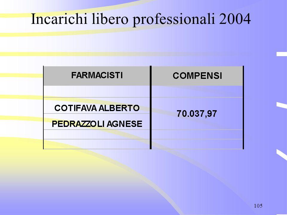 105 Incarichi libero professionali 2004