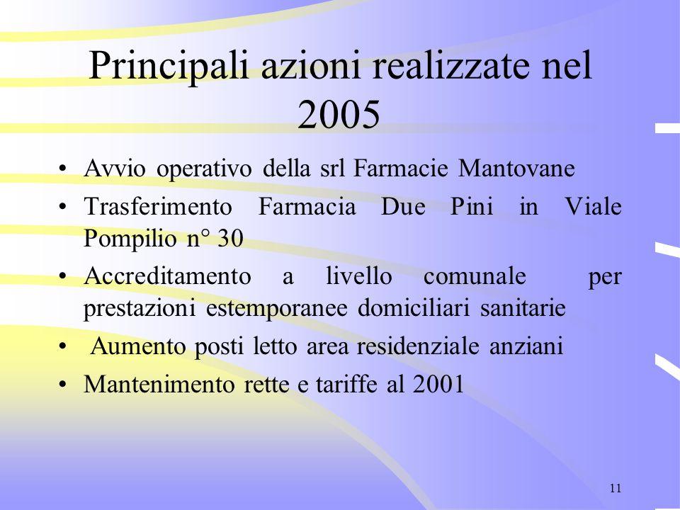 11 Principali azioni realizzate nel 2005 Avvio operativo della srl Farmacie Mantovane Trasferimento Farmacia Due Pini in Viale Pompilio n° 30 Accredit