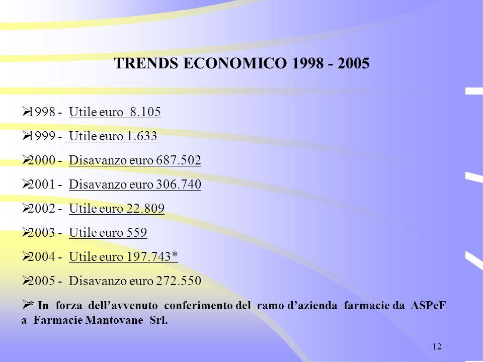12 TRENDS ECONOMICO 1998 - 2005  1998 - Utile euro 8.105  1999 - Utile euro 1.633  2000 - Disavanzo euro 687.502  2001 - Disavanzo euro 306.740 