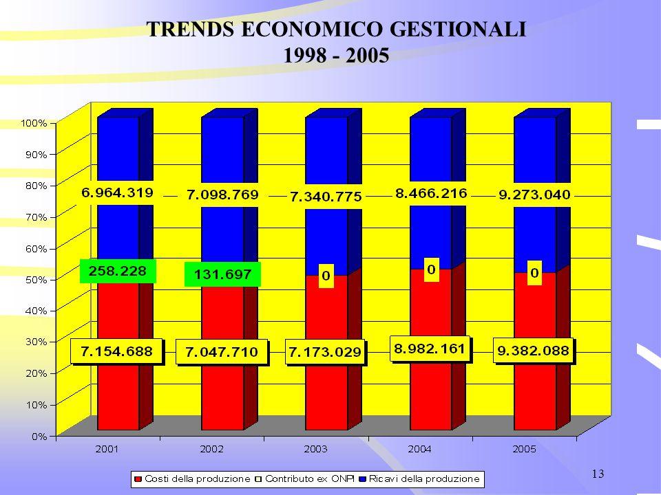 13 TRENDS ECONOMICO GESTIONALI 1998 - 2005