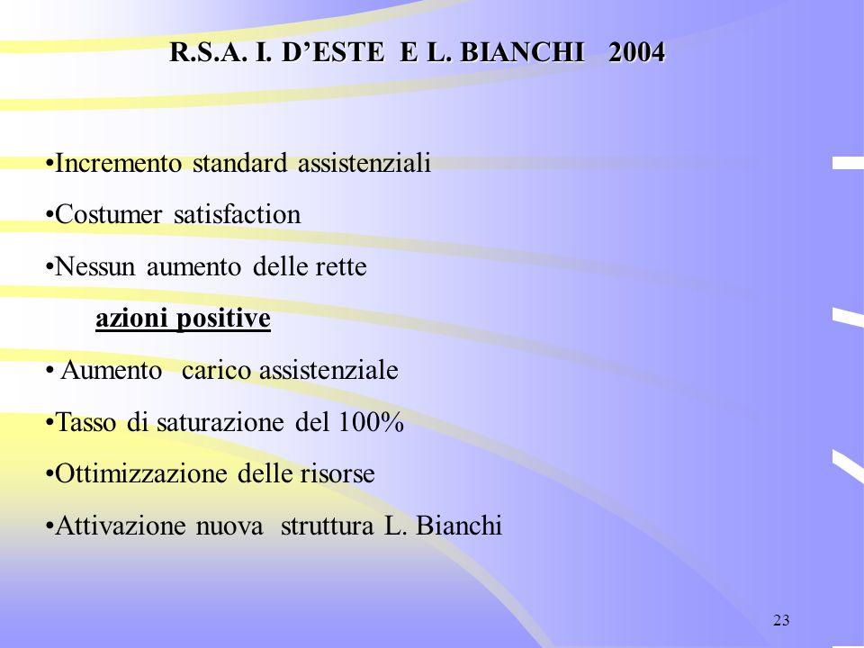 23 R.S.A. I. D'ESTE E L. BIANCHI 2004 Incremento standard assistenziali Costumer satisfaction Nessun aumento delle rette azioni positive Aumento caric