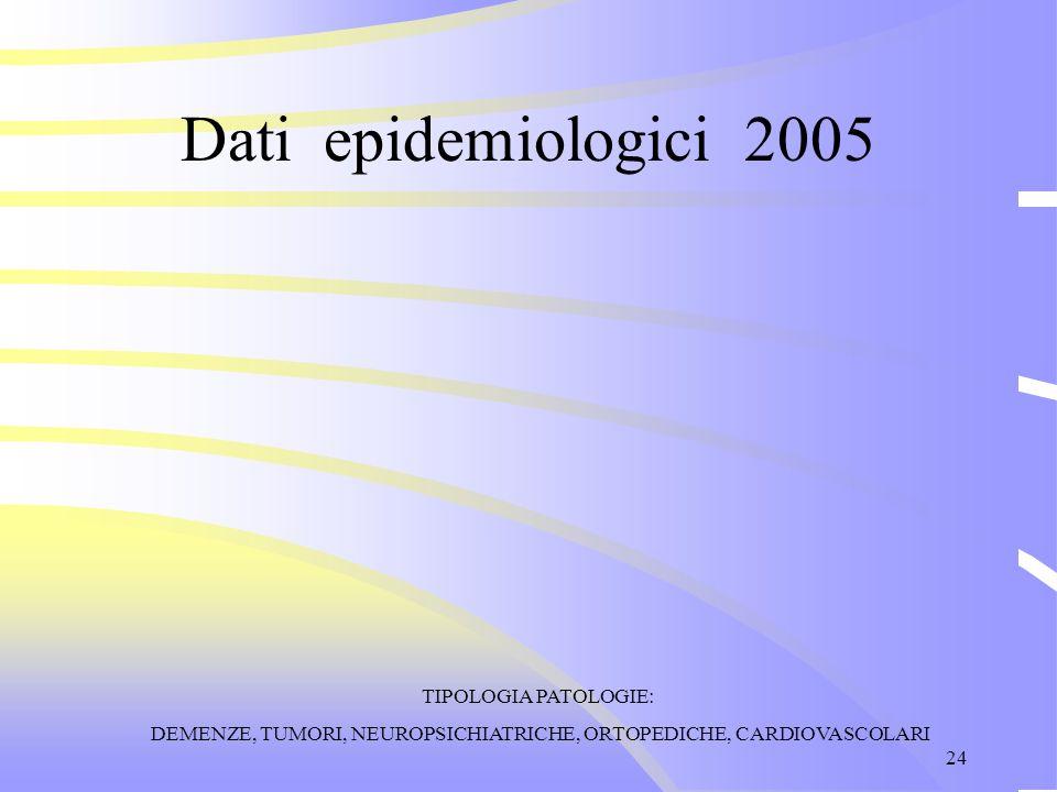 24 Dati epidemiologici 2005 TIPOLOGIA PATOLOGIE: DEMENZE, TUMORI, NEUROPSICHIATRICHE, ORTOPEDICHE, CARDIOVASCOLARI
