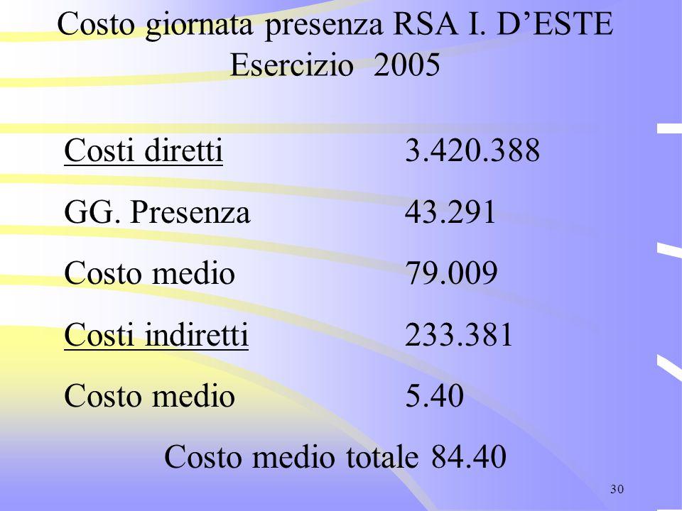 30 Costo giornata presenza RSA I. D'ESTE Esercizio 2005 Costi diretti 3.420.388 GG. Presenza43.291 Costo medio79.009 Costi indiretti233.381 Costo medi