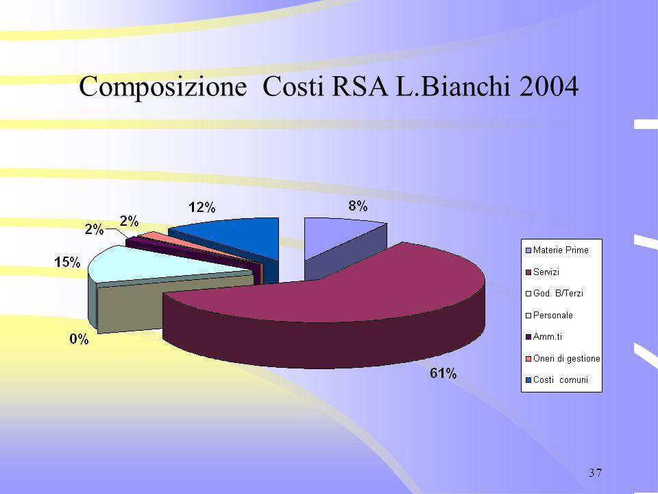 37 Composizione Costi RSA L.Bianchi 2004