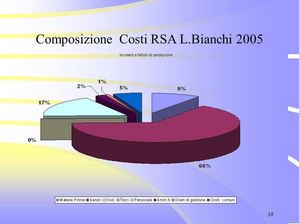 38 Composizione Costi RSA L.Bianchi 2005