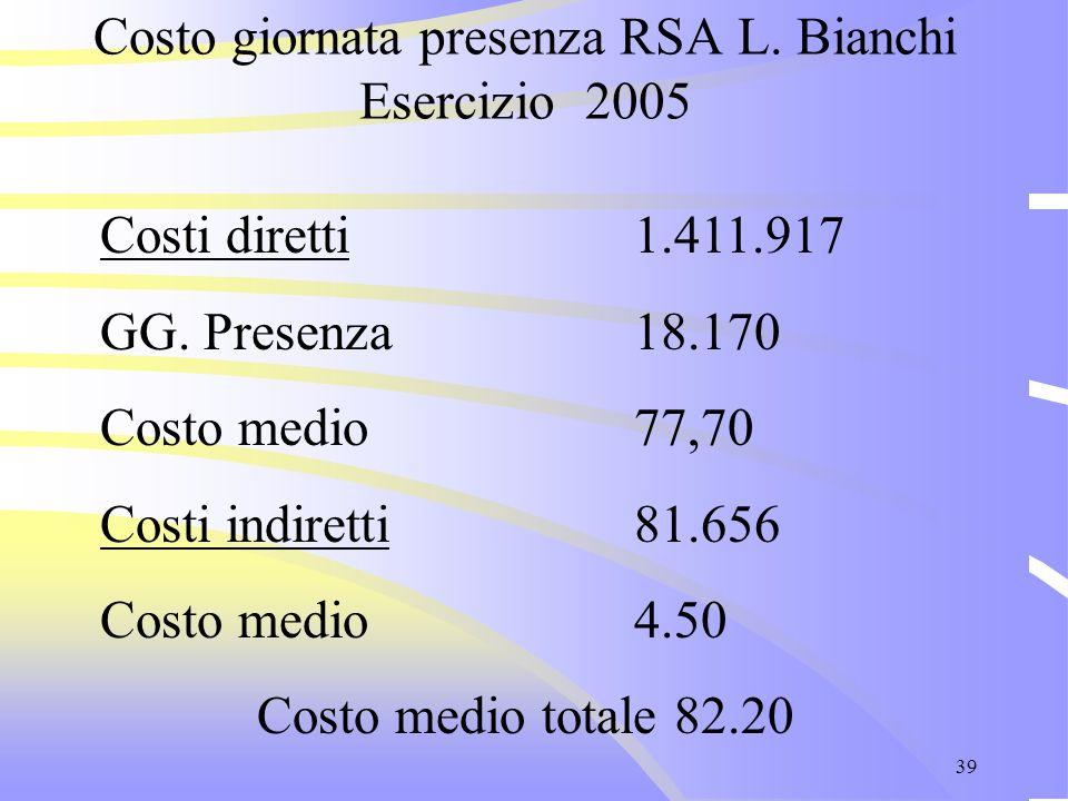 39 Costo giornata presenza RSA L. Bianchi Esercizio 2005 Costi diretti 1.411.917 GG. Presenza18.170 Costo medio77,70 Costi indiretti81.656 Costo medio