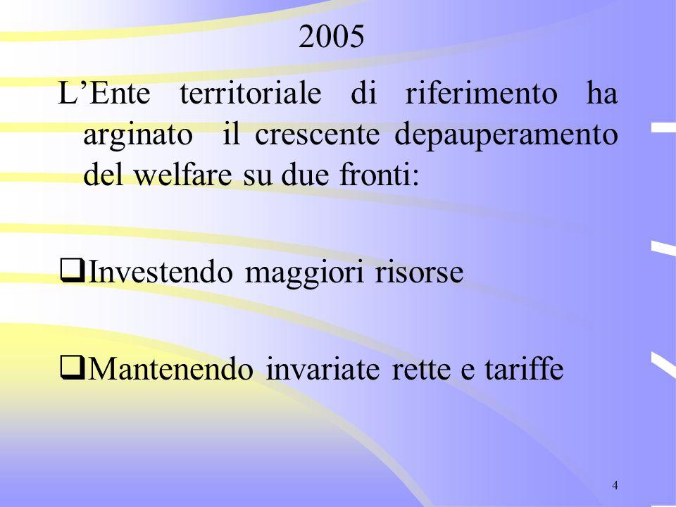 4 L'Ente territoriale di riferimento ha arginato il crescente depauperamento del welfare su due fronti:  Investendo maggiori risorse  Mantenendo inv