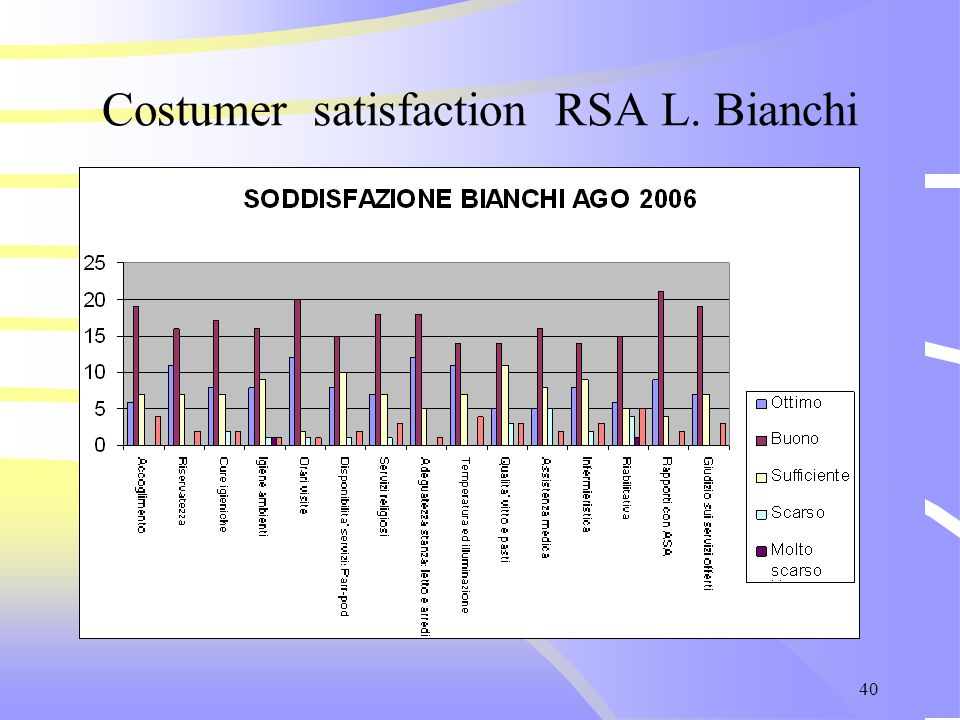 40 Costumer satisfaction RSA L. Bianchi