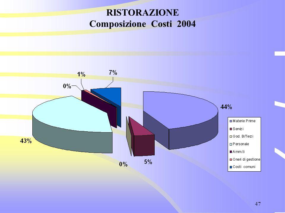 47 RISTORAZIONE Composizione Costi 2004
