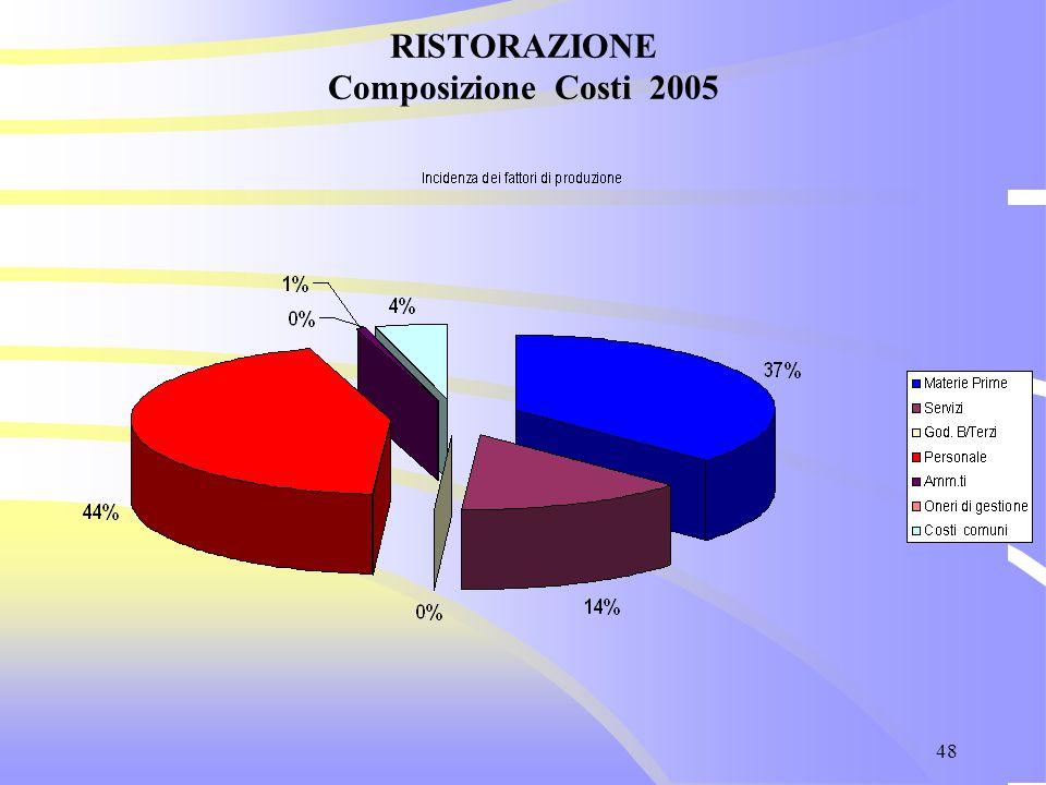 48 RISTORAZIONE Composizione Costi 2005