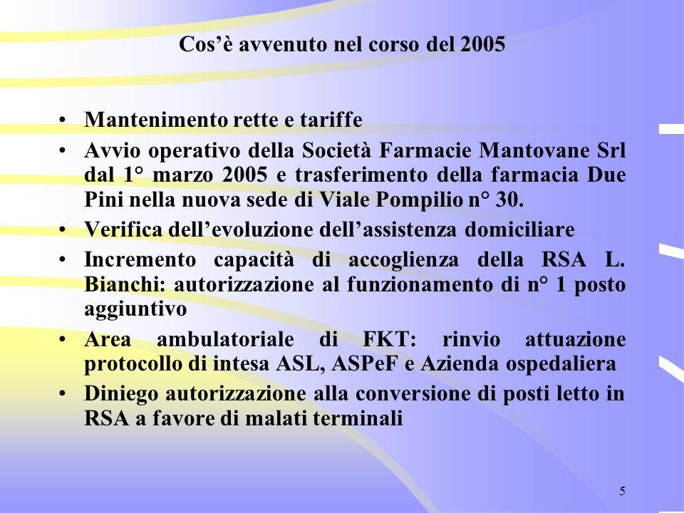 5 Cos'è avvenuto nel corso del 2005 Mantenimento rette e tariffe Avvio operativo della Società Farmacie Mantovane Srl dal 1° marzo 2005 e trasferiment