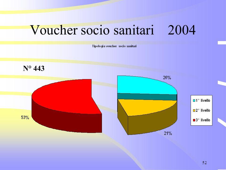 52 Voucher socio sanitari 2004 N° 443