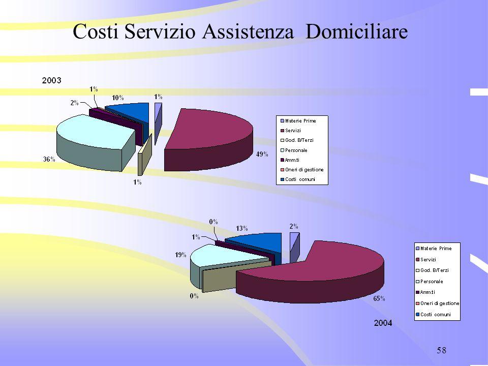 58 Costi Servizio Assistenza Domiciliare