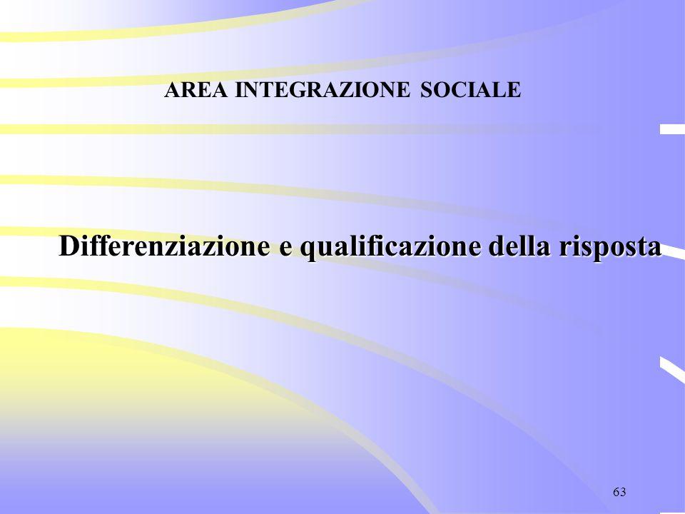 63 AREA INTEGRAZIONE SOCIALE Differenziazione e qualificazione della risposta