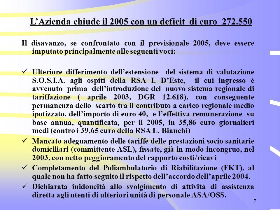 8 Il mantenimento delle rette delle RSA è stato in parte compensato dal Comune di Mantova che, già a partire dall'esercizio 2005 ha integrato il finanziamento previsto per ASPeF, stabile dal 2001, di euro 160.000,00.