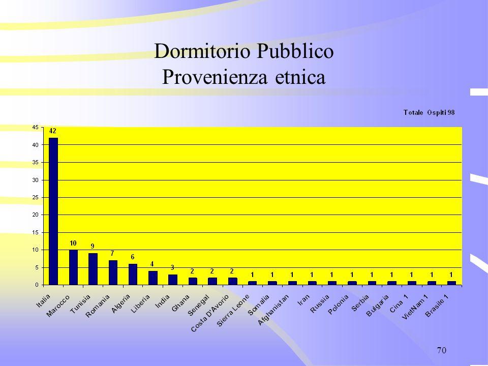 70 Dormitorio Pubblico Provenienza etnica