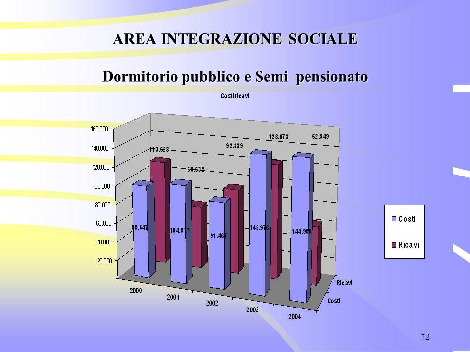 72 AREA INTEGRAZIONE SOCIALE Dormitorio pubblico e Semi pensionato