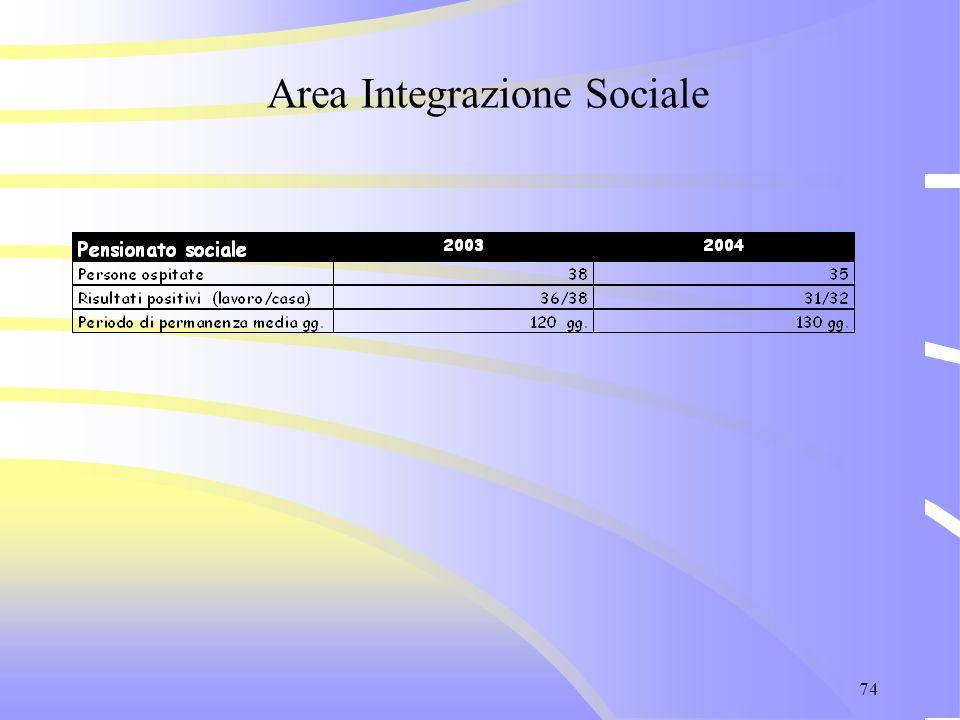 74 Area Integrazione Sociale