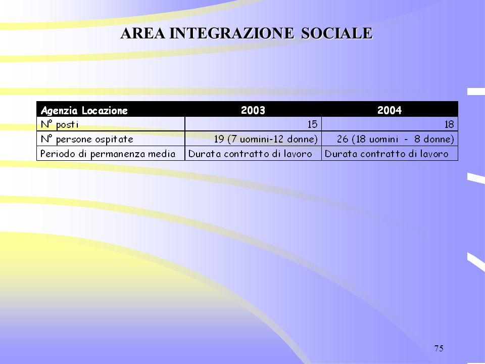 75 AREA INTEGRAZIONE SOCIALE