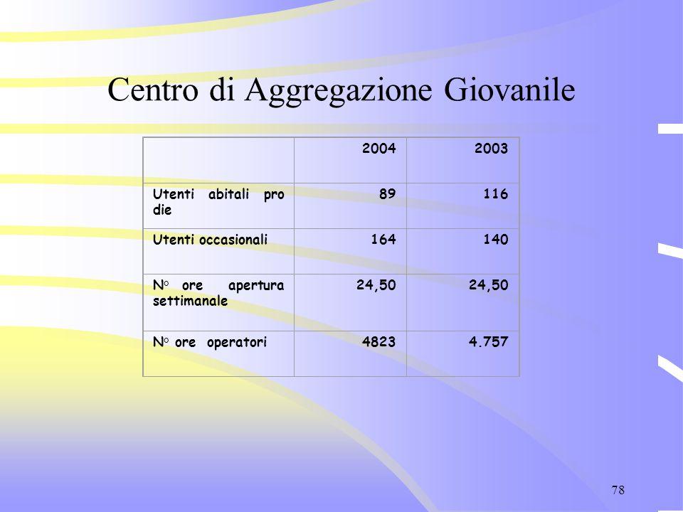 78 Centro di Aggregazione Giovanile 20042003 Utenti abitali pro die 89116 Utenti occasionali164140 N° ore apertura settimanale 24,50 N° ore operatori4