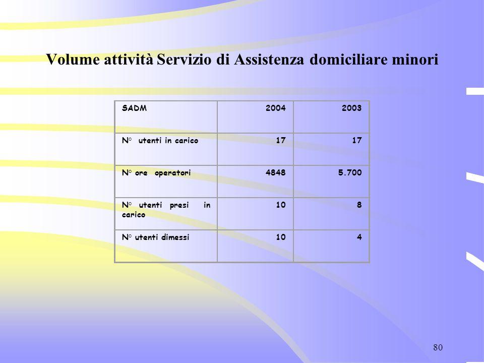 80 Volume attività Servizio di Assistenza domiciliare minori SADM20042003 N° utenti in carico17 N° ore operatori48485.700 N° utenti presi in carico 10