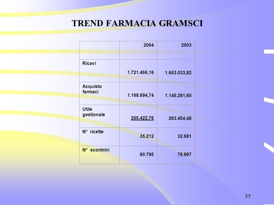 85 TREND FARMACIA GRAMSCI 20042003 Ricavi 1.721.466,16 1.653.033,82 Acquisto farmaci 1.168.694,74 1.145.281,60 Utile gestionale 265.422,76 263.454,48