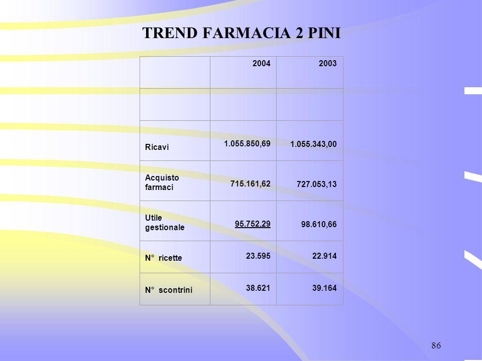 86 TREND FARMACIA 2 PINI 20042003 Ricavi 1.055.850,69 1.055.343,00 Acquisto farmaci 715.161,62 727.053,13 Utile gestionale 95.752,29 98.610,66 N° rice