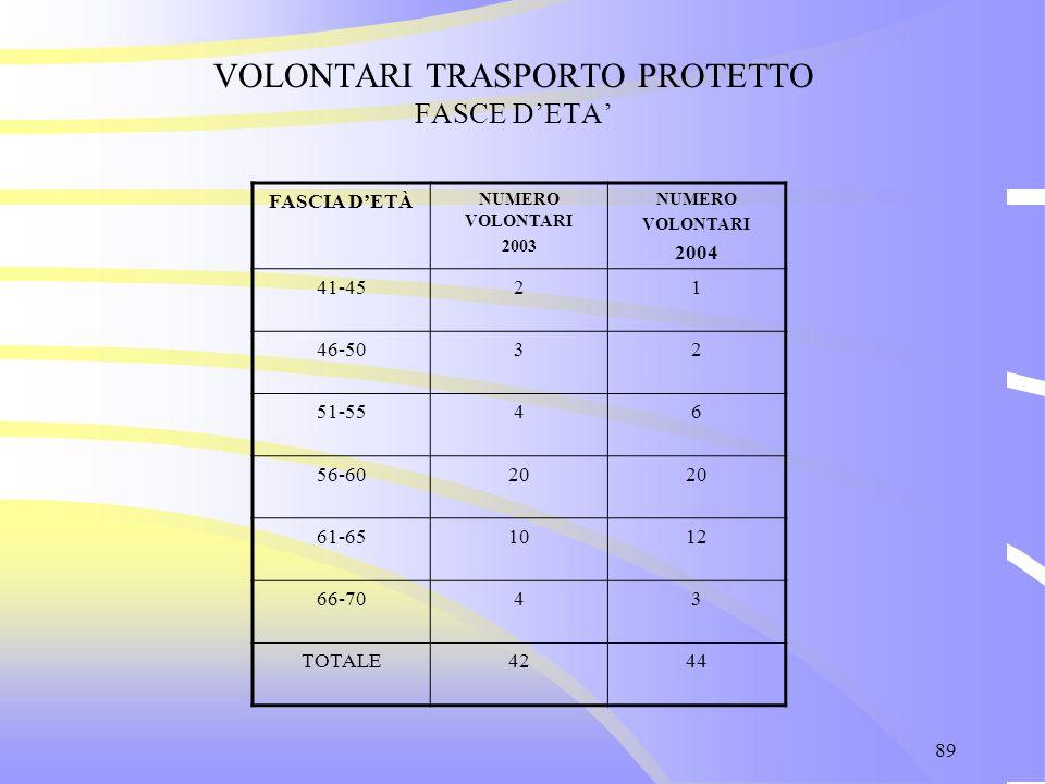 89 VOLONTARI TRASPORTO PROTETTO FASCE D'ETA' FASCIA D'ETÀ NUMERO VOLONTARI 2003 NUMERO VOLONTARI 2004 41-4521 46-5032 51-5546 56-6020 61-651012 66-704
