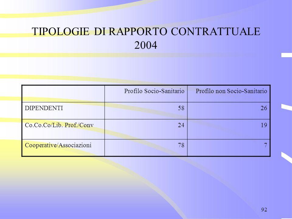 92 TIPOLOGIE DI RAPPORTO CONTRATTUALE 2004 Profilo Socio-SanitarioProfilo non Socio-Sanitario DIPENDENTI5826 Co.Co.Co/Lib. Prof./Conv2419 Cooperative/