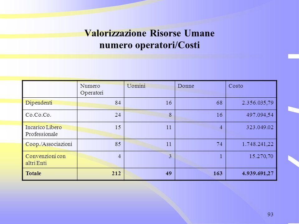 93 Valorizzazione Risorse Umane numero operatori/Costi Numero Operatori UominiDonneCosto Dipendenti8416682.356.035,79 Co.Co.Co.24816497.094,54 Incaric