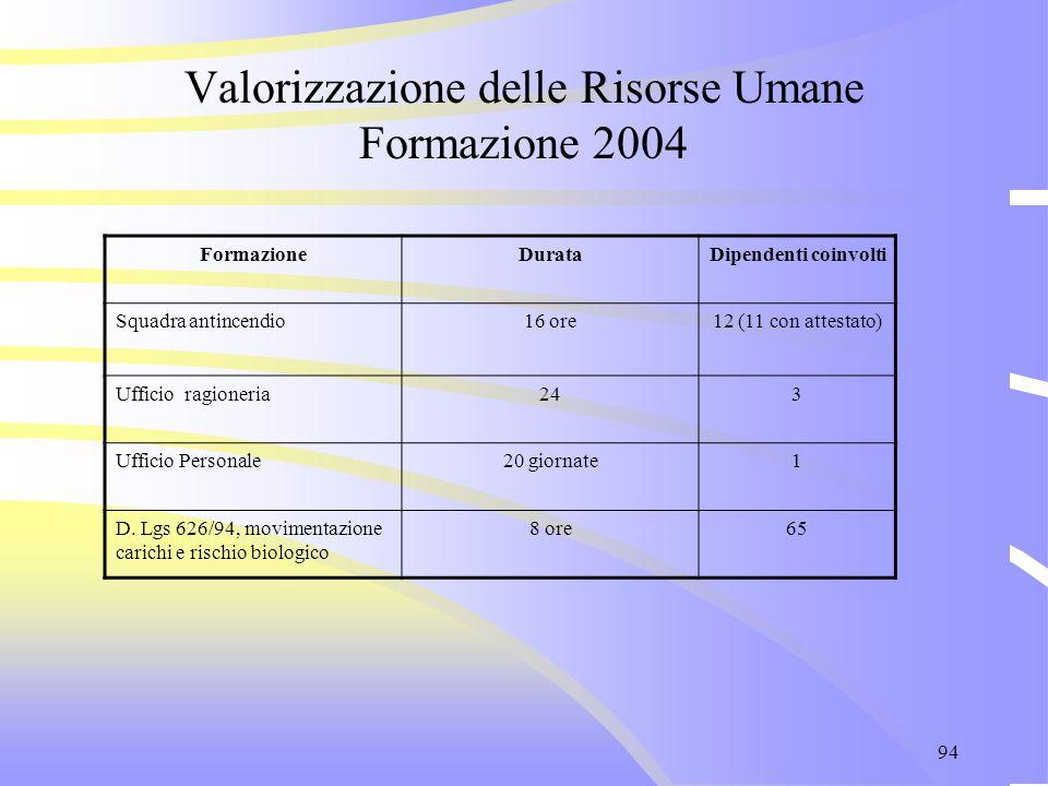94 Valorizzazione delle Risorse Umane Formazione 2004 FormazioneDurataDipendenti coinvolti Squadra antincendio16 ore12 (11 con attestato) Ufficio ragi