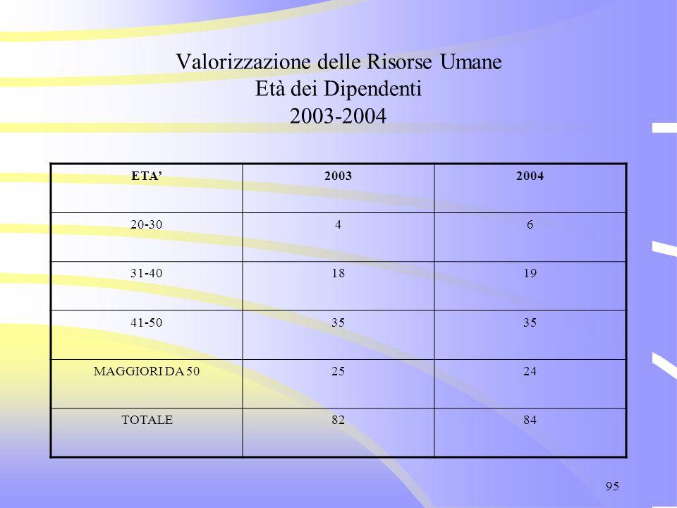 95 Valorizzazione delle Risorse Umane Età dei Dipendenti 2003-2004 ETA'20032004 20-3046 31-401819 41-5035 MAGGIORI DA 502524 TOTALE8284
