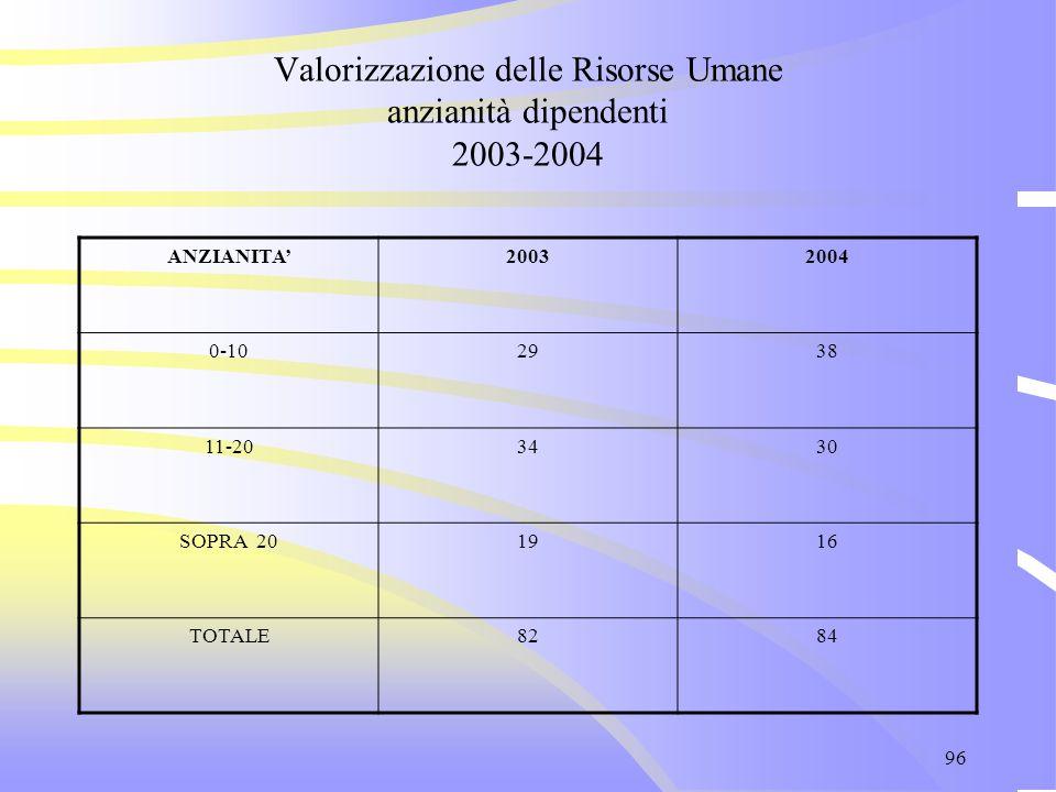 96 Valorizzazione delle Risorse Umane anzianità dipendenti 2003-2004 ANZIANITA'20032004 0-102938 11-203430 SOPRA 201916 TOTALE8284