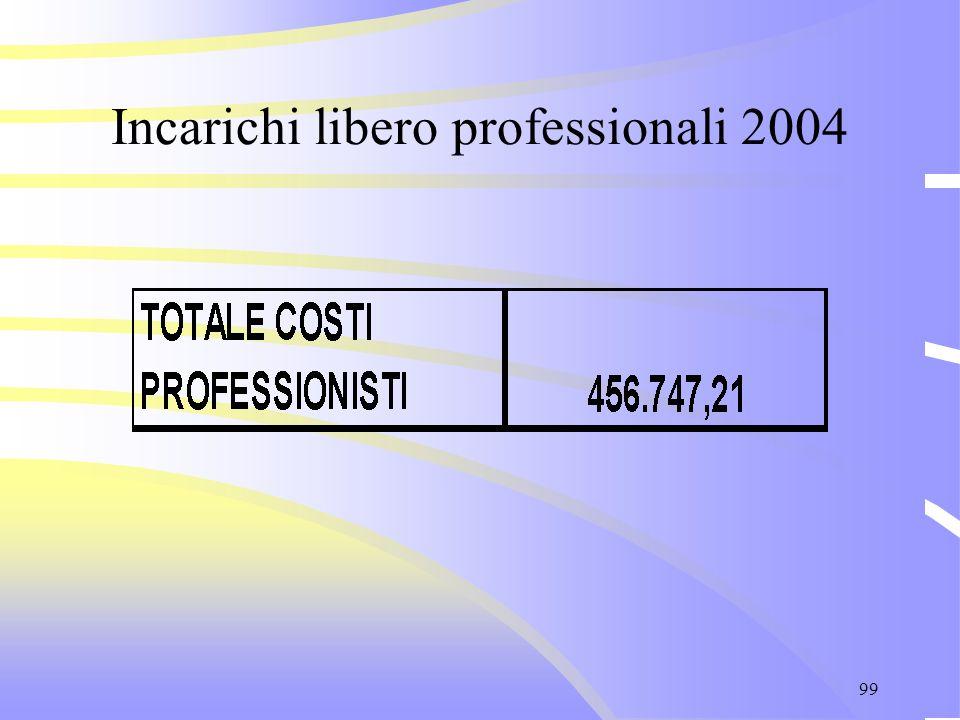 99 Incarichi libero professionali 2004