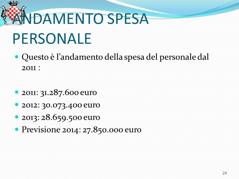 ANDAMENTO SPESA PERSONALE Questo è l'andamento della spesa del personale dal 2011 : 2011: 31.287.600 euro 2012: 30.073.400 euro 2013: 28.659.500 euro Previsione 2014: 27.850.000 euro 24