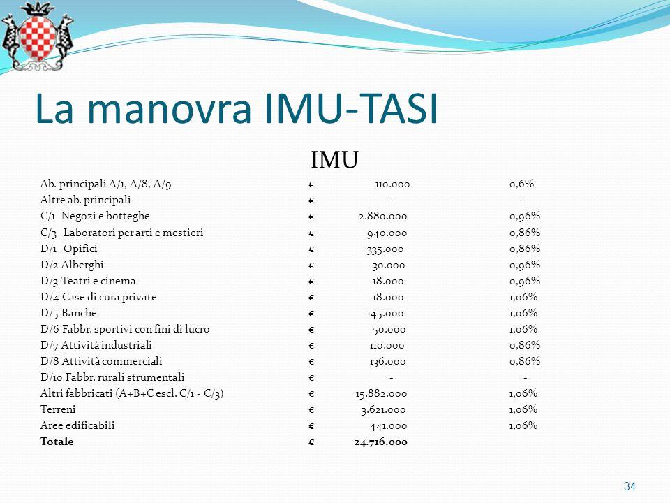 La manovra IMU-TASI IMU Ab. principali A/1, A/8, A/9€110.000 0,6% Altre ab.
