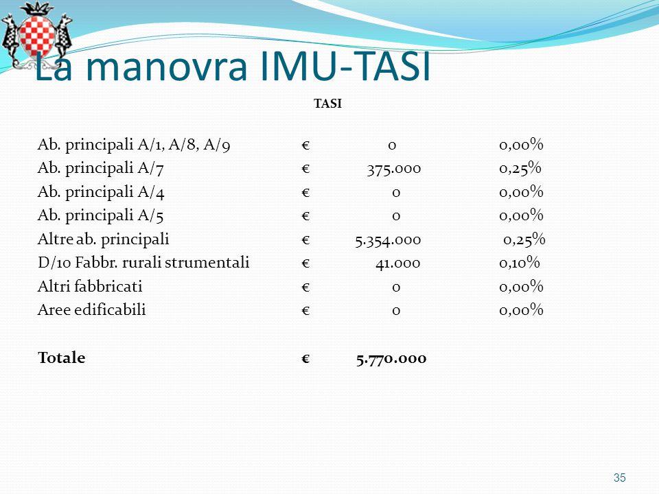 La manovra IMU-TASI TASI Ab.principali A/1, A/8, A/9€ 00,00% Ab.