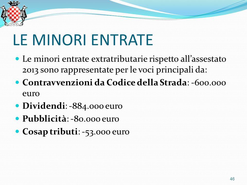 LE MINORI ENTRATE Le minori entrate extratributarie rispetto all'assestato 2013 sono rappresentate per le voci principali da: Contravvenzioni da Codice della Strada: -600.000 euro Dividendi: -884.000 euro Pubblicità: -80.000 euro Cosap tributi: -53.000 euro 46
