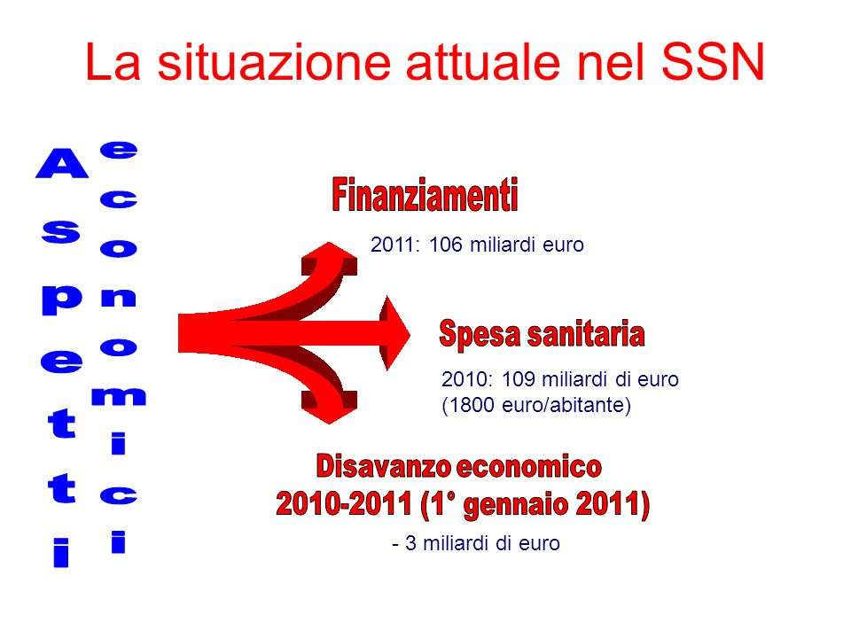 2010: 109 miliardi di euro (1800 euro/abitante) 2011: 106 miliardi euro - 3 miliardi di euro La situazione attuale nel SSN