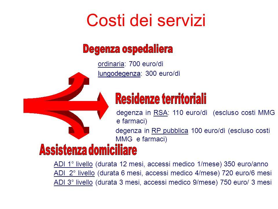Costi dei servizi lungodegenza: lungodegenza: 300 euro/dì ordinaria: 700 euro/dì degenza in RSA: 110 euro/dì (escluso costi MMG e farmaci) degenza in RP pubblica 100 euro/dì (escluso costi MMG e farmaci) ADI 1° livello (durata 12 mesi, accessi medico 1/mese) 350 euro/anno ADI 2° livello (durata 6 mesi, accessi medico 4/mese) 720 euro/6 mesi ADI 3° livello (durata 3 mesi, accessi medico 9/mese) 750 euro/ 3 mesi