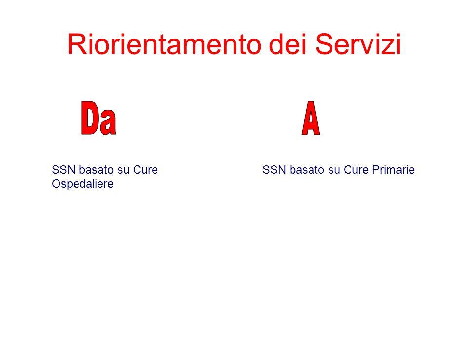 Riorientamento dei Servizi SSN basato su Cure Ospedaliere SSN basato su Cure Primarie