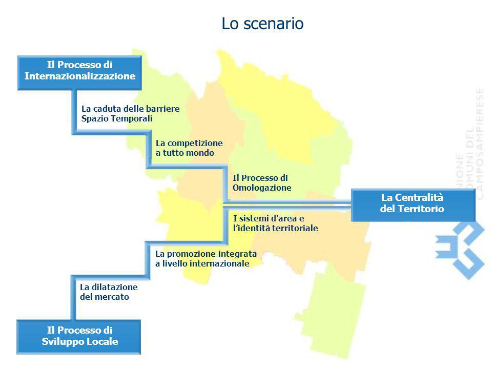 Lo scenario La caduta delle barriere Spazio Temporali La competizione a tutto mondo Il Processo di Omologazione Il Processo di Sviluppo Locale Il Proc