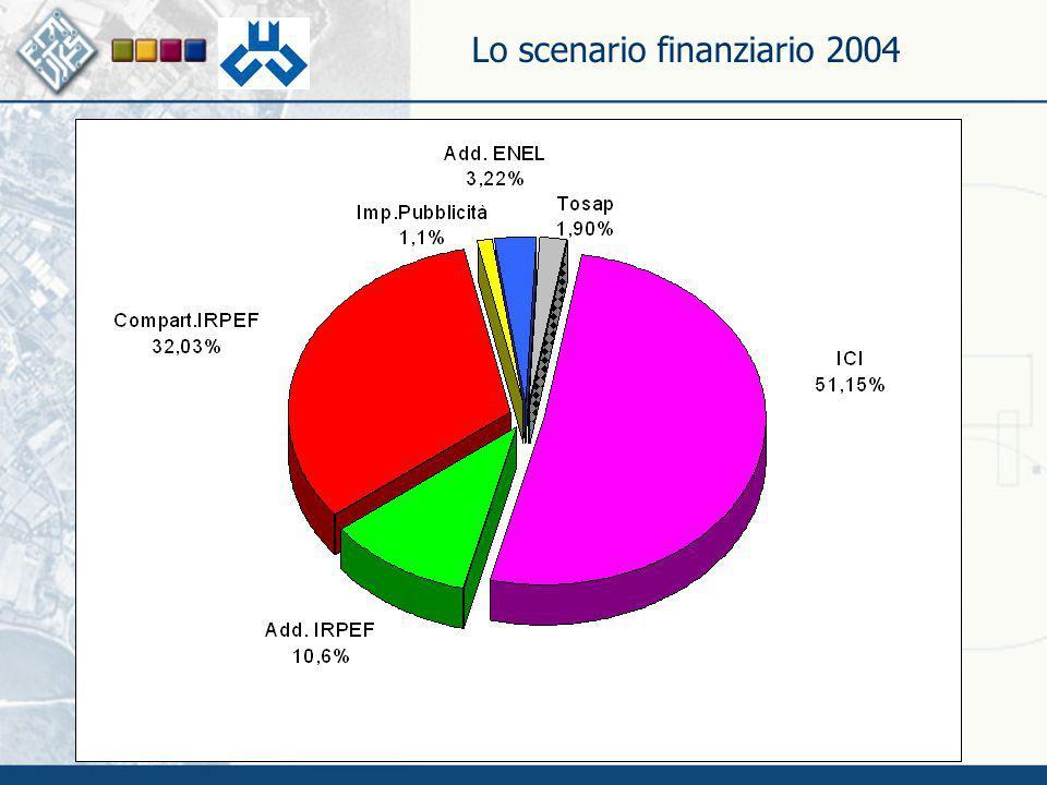 Lo scenario finanziario 2004