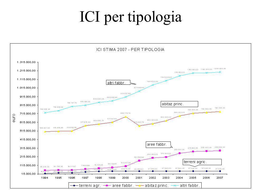 ICI per tipologia