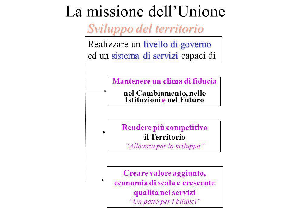 Sviluppo del territorio La missione dell'Unione Sviluppo del territorio livello di governo Realizzare un livello di governo sistema di servizi ed un s