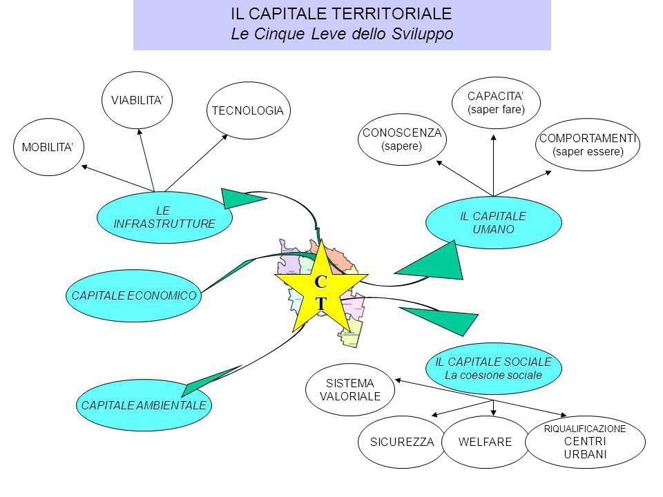 IL CAPITALE TERRITORIALE Le Cinque Leve dello Sviluppo LE INFRASTRUTTURE MOBILITA' VIABILITA' TECNOLOGIA IL CAPITALE UMANO CONOSCENZA (sapere) CAPACIT