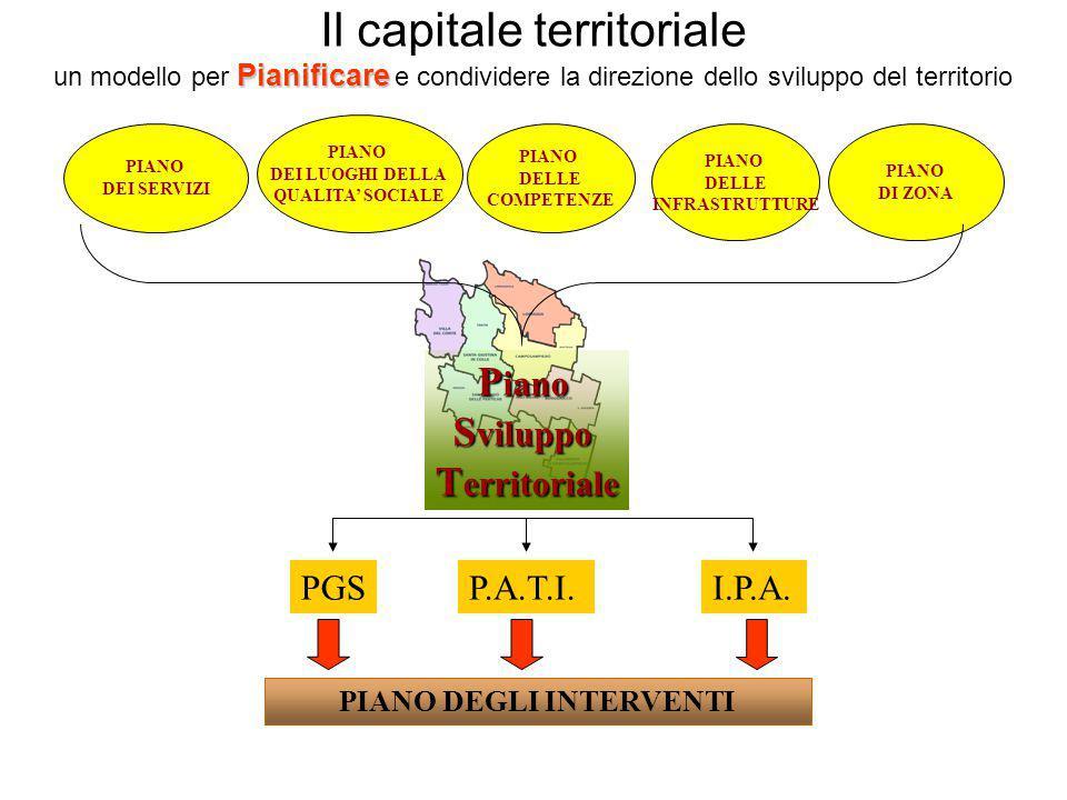 Pianificare Il capitale territoriale un modello per Pianificare e condividere la direzione dello sviluppo del territorio PIANO DELLE INFRASTRUTTURE PI