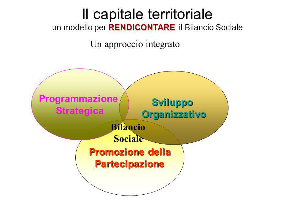 RENDICONTARE Il capitale territoriale un modello per RENDICONTARE: il Bilancio Sociale Promozione della Partecipazione SviluppoOrganizzativo Programma