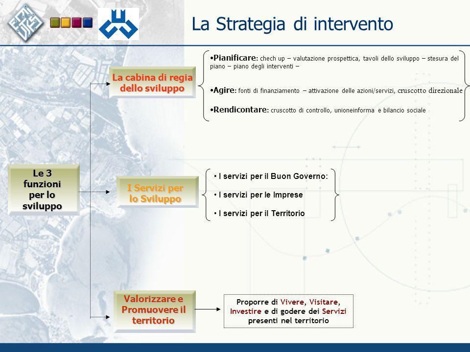 La Strategia di intervento Le 3 funzioni per lo sviluppo La cabina di regia dello sviluppo Valorizzare e Promuovere il territorio Proporre di Vivere,