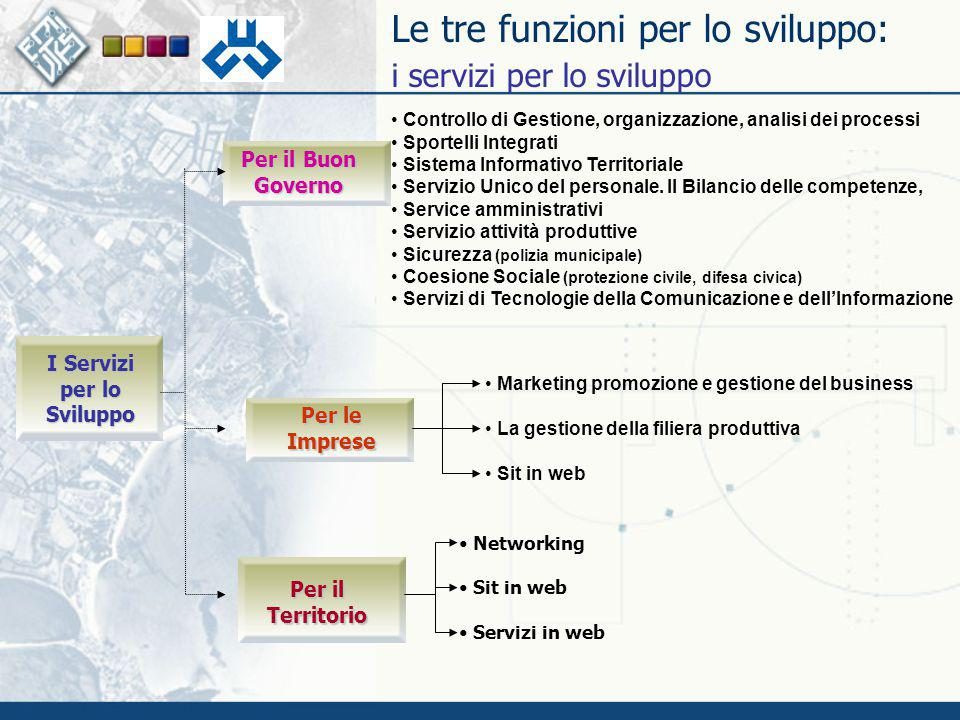 Le tre funzioni per lo sviluppo: i servizi per lo sviluppo Per il Buon Governo Networking Sit in web Servizi in web Per le Imprese Controllo di Gestio